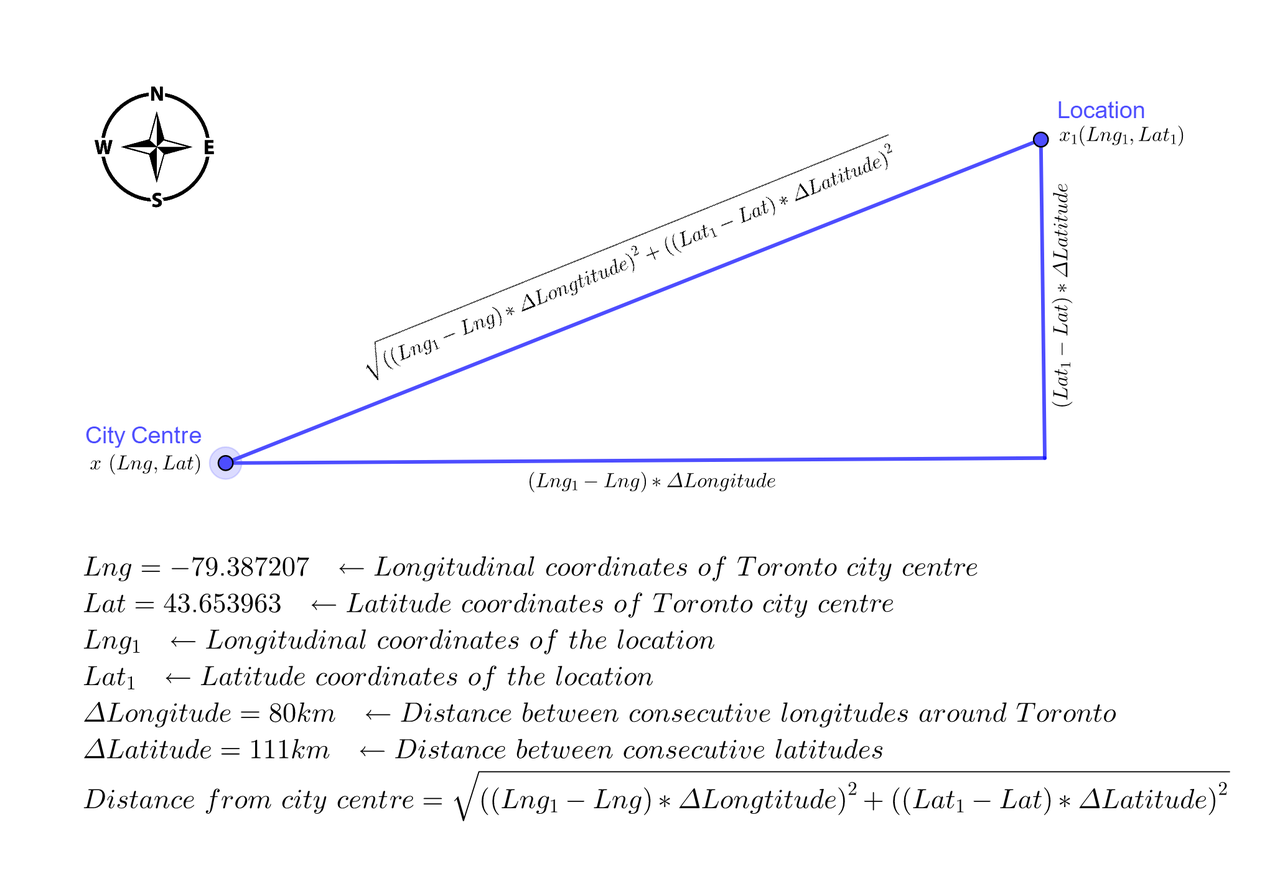Fig 03. Distance of a location from city centre using Pythagoras theorem